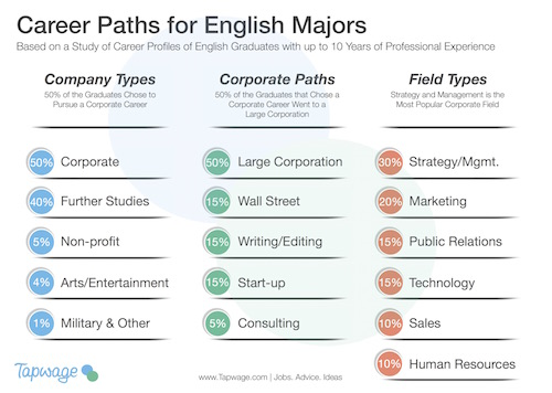 career-paths-for-english-majors-tapwage