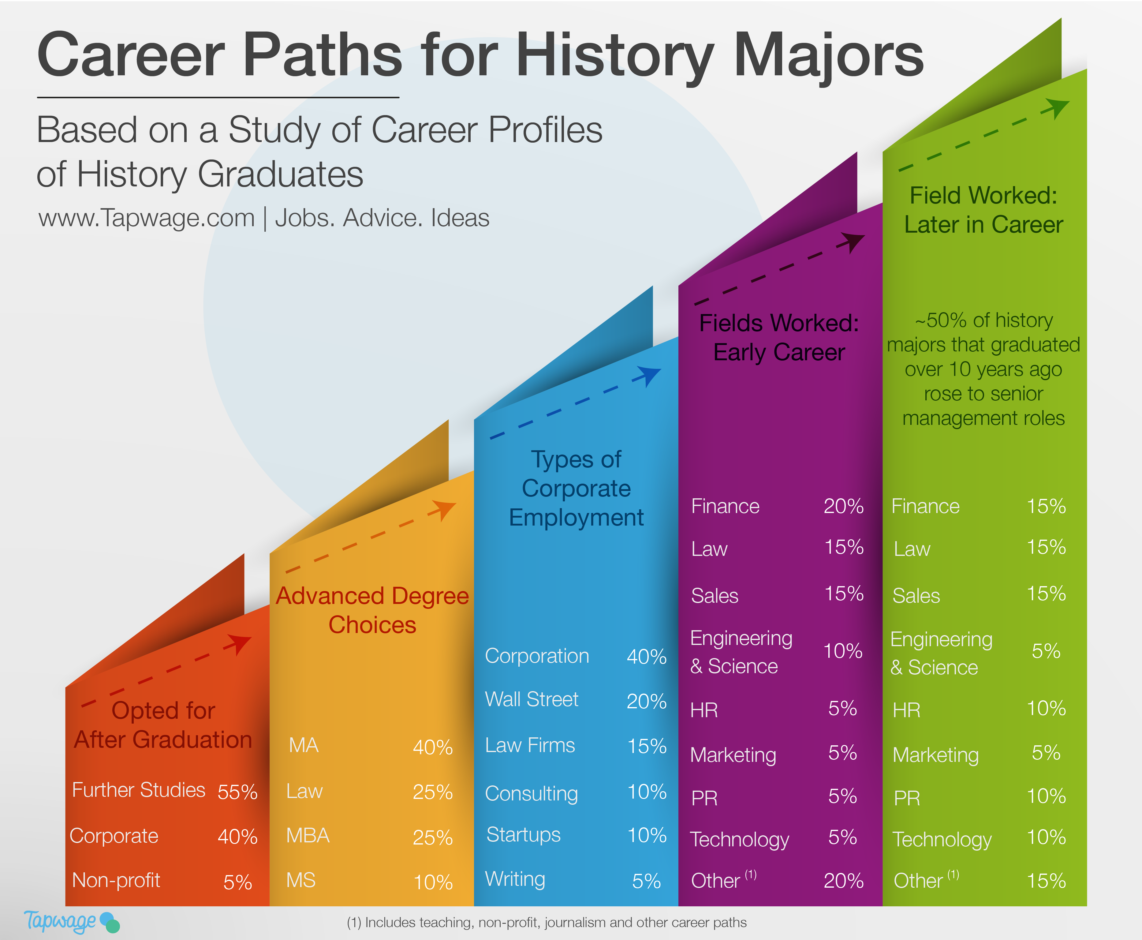 Career Paths for History Majors | Tapwage Job Search