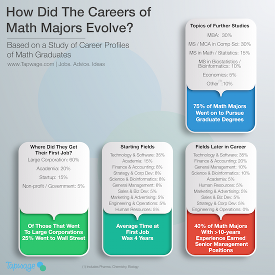 Tapwage proprietary analysis into the career paths of graduates with math majors over a 20 year period following graduation