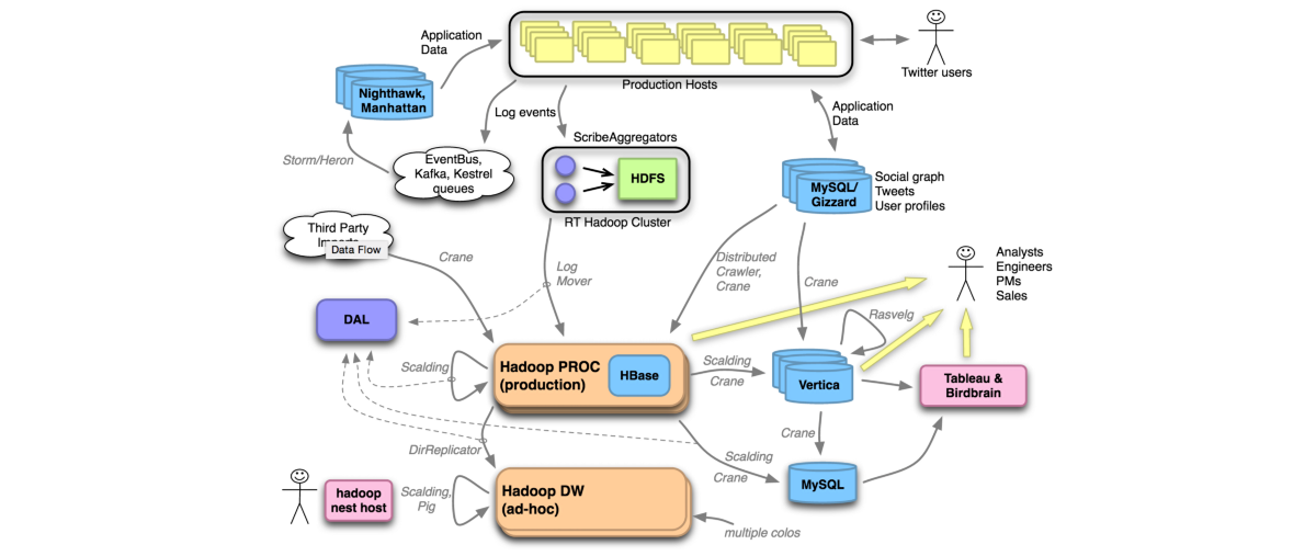 image of data pipeline from hadoop and mysql in twitter